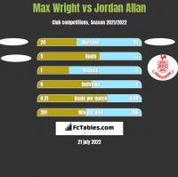 Max Wright vs Jordan Allan h2h player stats