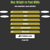 Max Wright vs Paul Willis h2h player stats