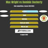 Max Wright vs Dominic Docherty h2h player stats