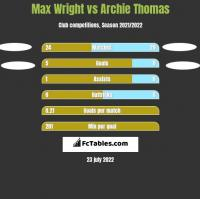 Max Wright vs Archie Thomas h2h player stats