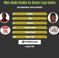 Max-Alain Gradel vs Aaron Leya Iseka h2h player stats