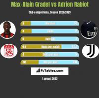 Max-Alain Gradel vs Adrien Rabiot h2h player stats