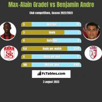 Max-Alain Gradel vs Benjamin Andre h2h player stats