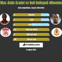 Max-Alain Gradel vs Boli Bolingoli-Mbombo h2h player stats