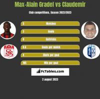 Max-Alain Gradel vs Claudemir h2h player stats