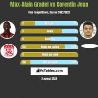 Max-Alain Gradel vs Corentin Jean h2h player stats