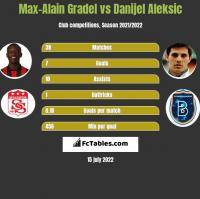 Max-Alain Gradel vs Danijel Aleksic h2h player stats
