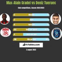 Max-Alain Gradel vs Deniz Tueruec h2h player stats