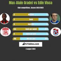 Max-Alain Gradel vs Edin Visca h2h player stats