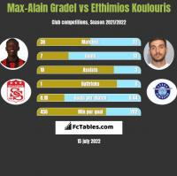 Max-Alain Gradel vs Efthimios Koulouris h2h player stats