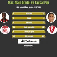 Max-Alain Gradel vs Faycal Fajr h2h player stats