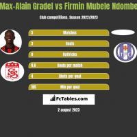Max-Alain Gradel vs Firmin Mubele Ndombe h2h player stats