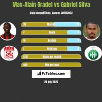 Max-Alain Gradel vs Gabriel Silva h2h player stats
