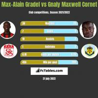 Max-Alain Gradel vs Gnaly Maxwell Cornet h2h player stats