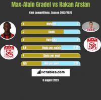 Max-Alain Gradel vs Hakan Arslan h2h player stats