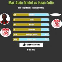 Max-Alain Gradel vs Isaac Cofie h2h player stats