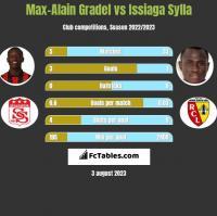 Max-Alain Gradel vs Issiaga Sylla h2h player stats