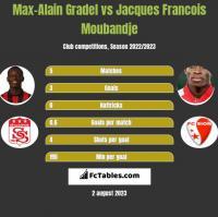 Max-Alain Gradel vs Jacques Francois Moubandje h2h player stats