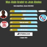 Max-Alain Gradel vs Jean Aholou h2h player stats