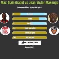 Max-Alain Gradel vs Jean-Victor Makengo h2h player stats