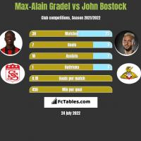 Max-Alain Gradel vs John Bostock h2h player stats