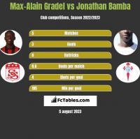 Max-Alain Gradel vs Jonathan Bamba h2h player stats