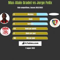 Max-Alain Gradel vs Jorge Felix h2h player stats