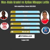 Max-Alain Gradel vs Kylian Mbappe Lottin h2h player stats