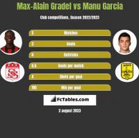 Max-Alain Gradel vs Manu Garcia h2h player stats