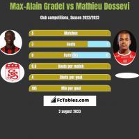 Max-Alain Gradel vs Mathieu Dossevi h2h player stats