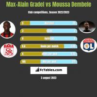 Max-Alain Gradel vs Moussa Dembele h2h player stats