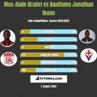 Max-Alain Gradel vs Nanitamo Jonathan Ikone h2h player stats