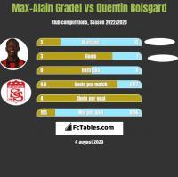 Max-Alain Gradel vs Quentin Boisgard h2h player stats