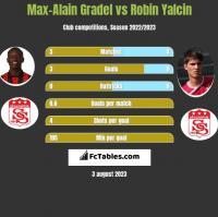 Max-Alain Gradel vs Robin Yalcin h2h player stats