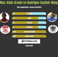 Max-Alain Gradel vs Rodrigue Casimir Ninga h2h player stats