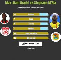 Max-Alain Gradel vs Stephane M'Bia h2h player stats