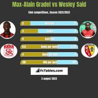 Max-Alain Gradel vs Wesley Said h2h player stats