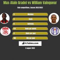 Max-Alain Gradel vs William Vainqueur h2h player stats