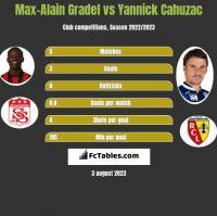 Max-Alain Gradel vs Yannick Cahuzac h2h player stats
