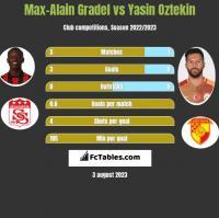 Max-Alain Gradel vs Yasin Oztekin h2h player stats