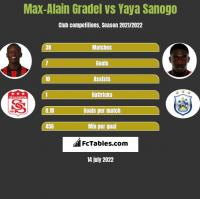 Max-Alain Gradel vs Yaya Sanogo h2h player stats
