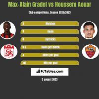 Max-Alain Gradel vs Houssem Aouar h2h player stats