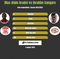 Max-Alain Gradel vs Ibrahim Sangare h2h player stats
