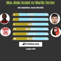 Max-Alain Gradel vs Martin Terrier h2h player stats