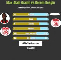 Max-Alain Gradel vs Kerem Kesgin h2h player stats
