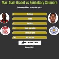 Max-Alain Gradel vs Boubakary Soumare h2h player stats