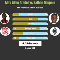 Max-Alain Gradel vs Nathan Minpole h2h player stats