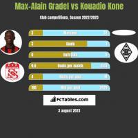 Max-Alain Gradel vs Kouadio Kone h2h player stats