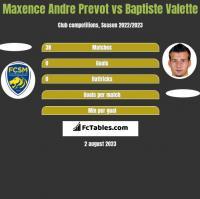 Maxence Andre Prevot vs Baptiste Valette h2h player stats