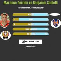 Maxence Derrien vs Benjamin Santelli h2h player stats